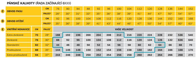 Velikostní tabulky - Pánské kalhoty